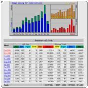 webstat statistika obiskanosti strani malezivali